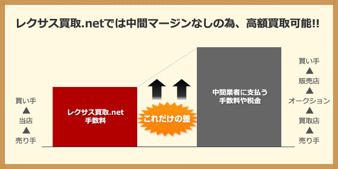 レクサス買取.netでは中間マージンなしの為、高額買取可能!!